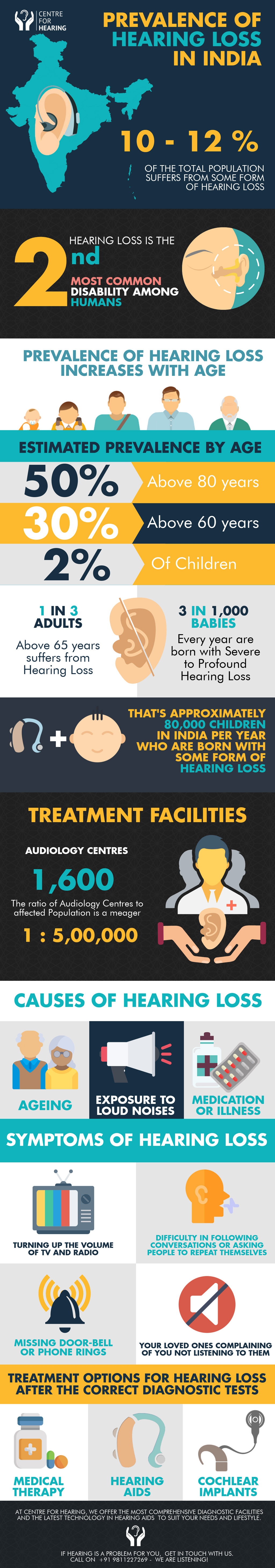 Prevalence-of-Hearing-Loss-In-India